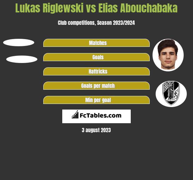 Lukas Riglewski vs Elias Abouchabaka h2h player stats