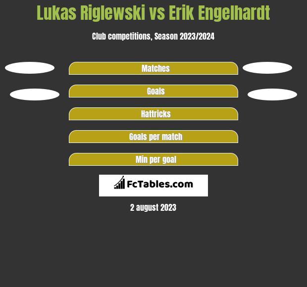 Lukas Riglewski vs Erik Engelhardt h2h player stats