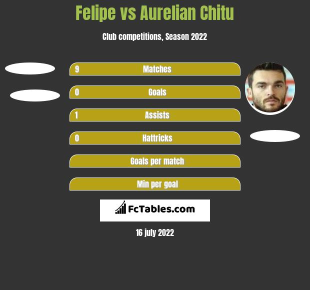 Felipe vs Aurelian Chitu h2h player stats
