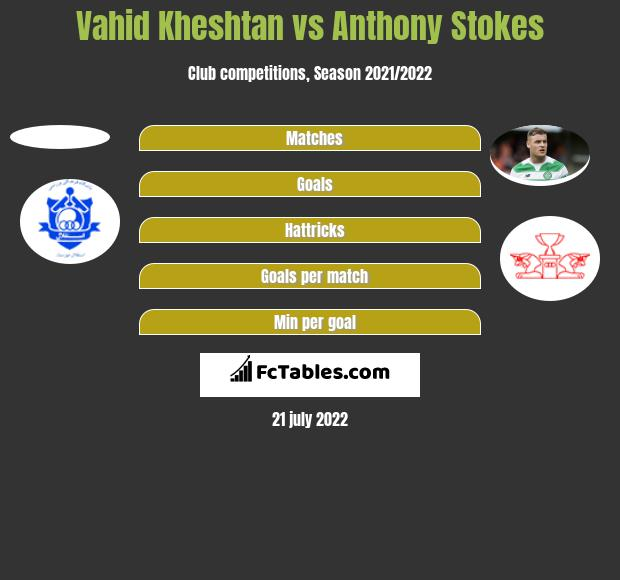 Vahid Kheshtan vs Anthony Stokes h2h player stats
