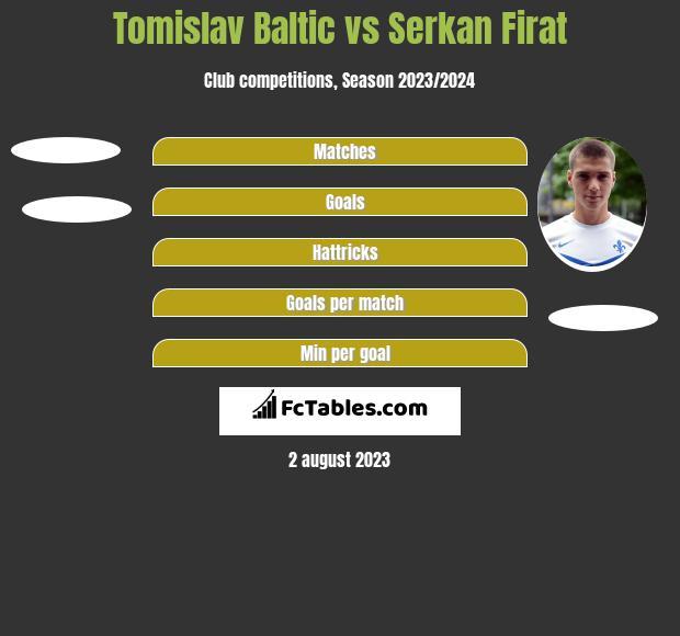 Tomislav Baltic vs Serkan Firat h2h player stats