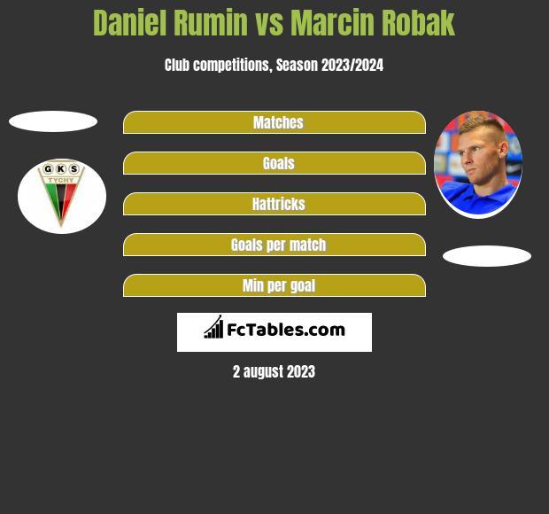 Daniel Rumin vs Marcin Robak h2h player stats