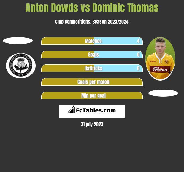 Anton Dowds vs Dominic Thomas h2h player stats