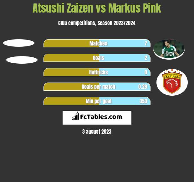 Atsushi Zaizen vs Markus Pink h2h player stats