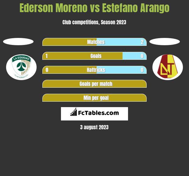 Ederson Moreno vs Estefano Arango h2h player stats