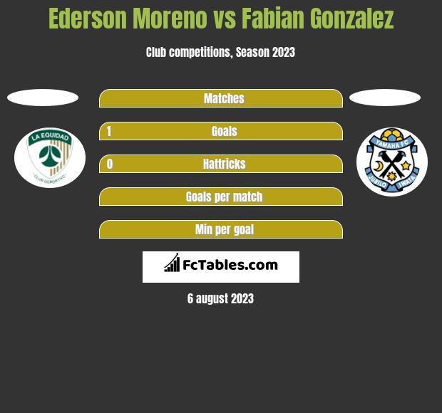 Ederson Moreno vs Fabian Gonzalez h2h player stats
