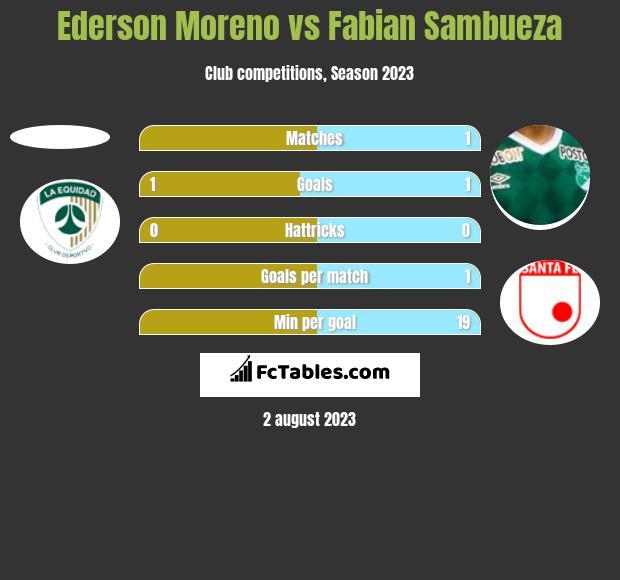 Ederson Moreno vs Fabian Sambueza h2h player stats