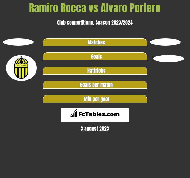Ramiro Rocca vs Alvaro Portero h2h player stats