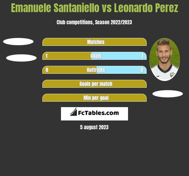 Emanuele Santaniello vs Leonardo Perez h2h player stats