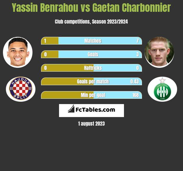 Yassin Benrahou vs Gaetan Charbonnier h2h player stats