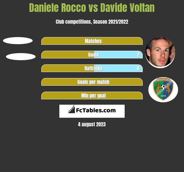 Daniele Rocco vs Davide Voltan h2h player stats