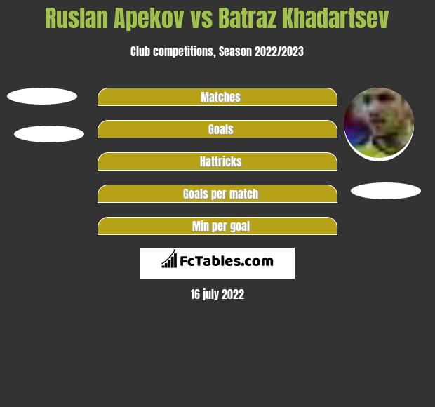 Ruslan Apekov vs Batraz Khadartsev h2h player stats