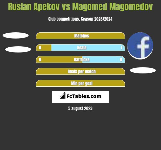 Ruslan Apekov vs Magomed Magomedov h2h player stats
