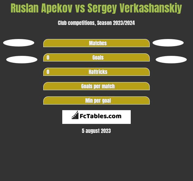 Ruslan Apekov vs Sergey Verkashanskiy h2h player stats