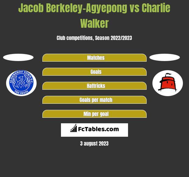 Jacob Berkeley-Agyepong vs Charlie Walker h2h player stats