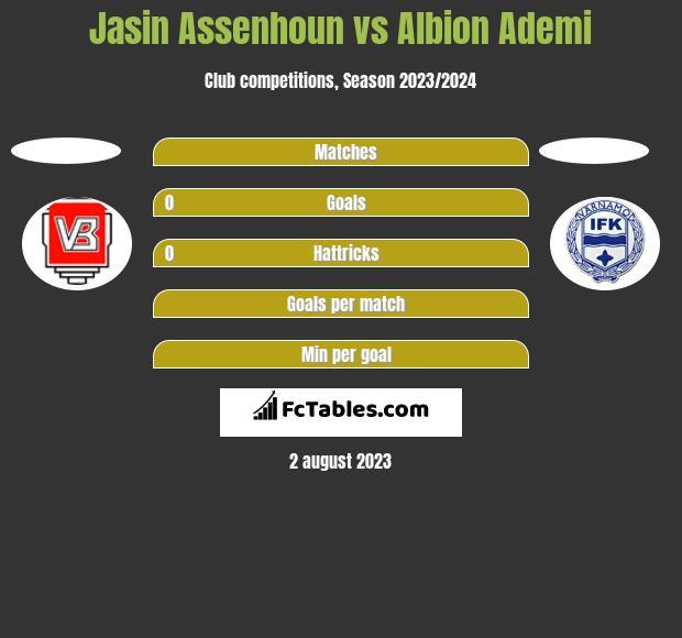 Jasin Assenhoun vs Albion Ademi h2h player stats