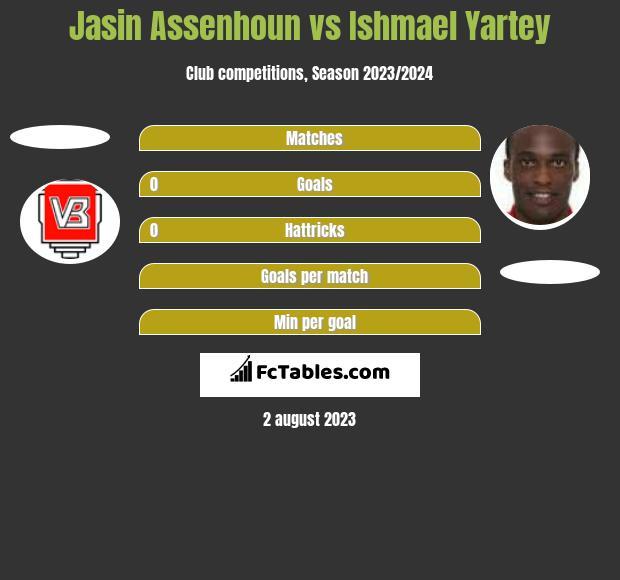 Jasin Assenhoun vs Ishmael Yartey h2h player stats
