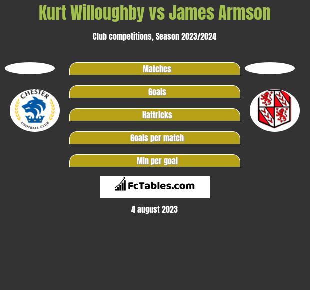 Kurt Willoughby vs James Armson h2h player stats