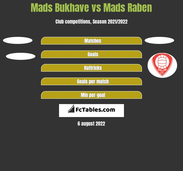Mads Bukhave vs Mads Raben h2h player stats