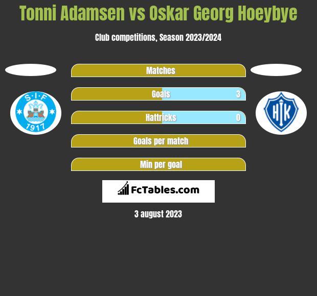 Tonni Adamsen vs Oskar Georg Hoeybye h2h player stats