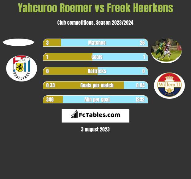 Yahcuroo Roemer vs Freek Heerkens h2h player stats