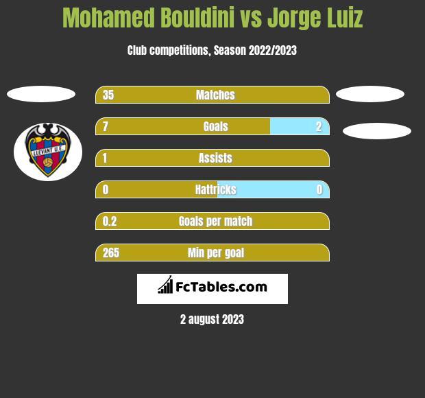Mohamed Bouldini vs Jorge Luiz h2h player stats