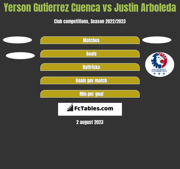 Yerson Gutierrez Cuenca vs Justin Arboleda h2h player stats