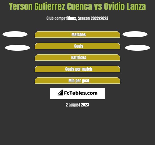 Yerson Gutierrez Cuenca vs Ovidio Lanza h2h player stats