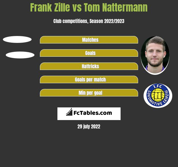 Frank Zille vs Tom Nattermann h2h player stats