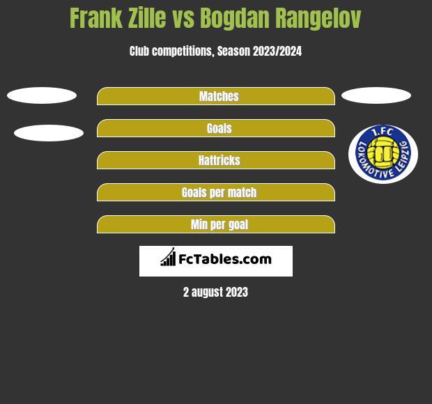 Frank Zille vs Bogdan Rangelov h2h player stats