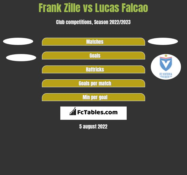 Frank Zille vs Lucas Falcao h2h player stats