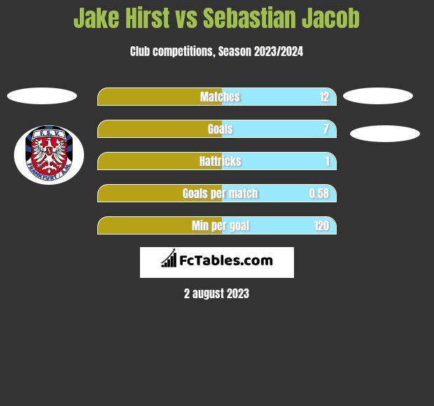 Jake Hirst vs Sebastian Jacob h2h player stats