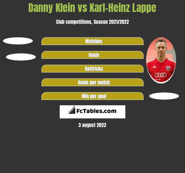 Danny Klein vs Karl-Heinz Lappe h2h player stats