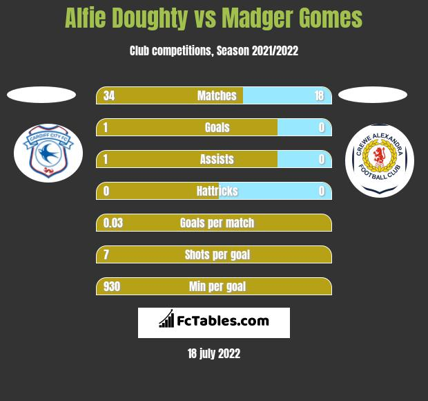 Alfie Doughty vs Madger Gomes h2h player stats