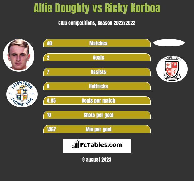 Alfie Doughty vs Ricky Korboa h2h player stats