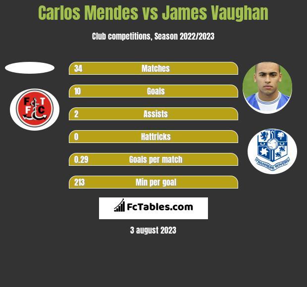 Carlos Mendes vs James Vaughan h2h player stats