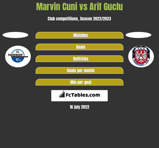 Marvin Cuni vs Arif Guclu h2h player stats