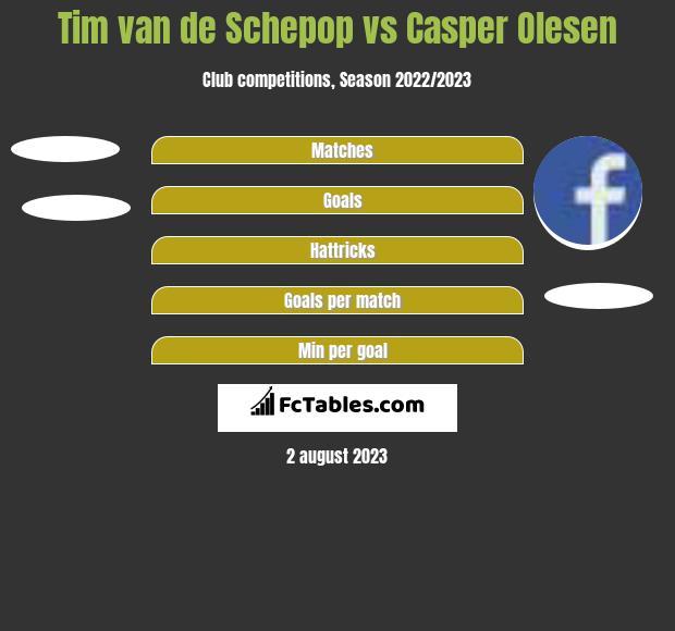 Tim van de Schepop vs Casper Olesen h2h player stats