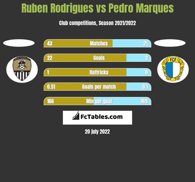 Ruben Rodrigues vs Pedro Marques h2h player stats