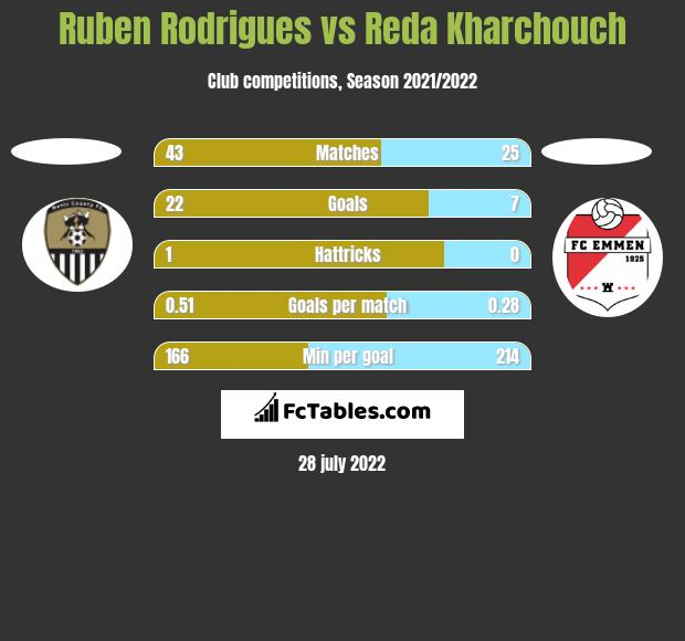 Ruben Rodrigues vs Reda Kharchouch h2h player stats