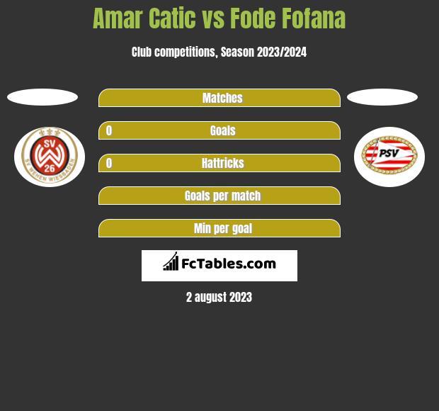 Amar Catic vs Fode Fofana h2h player stats