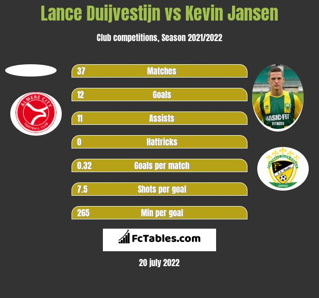 Lance Duijvestijn vs Kevin Jansen h2h player stats