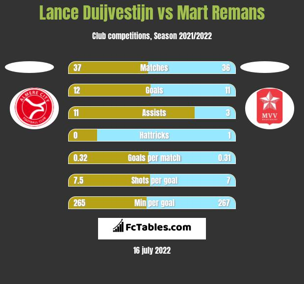 Lance Duijvestijn vs Mart Remans h2h player stats