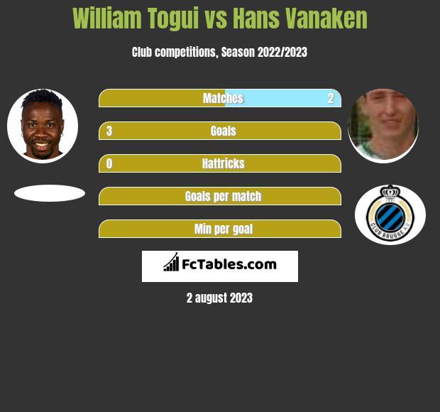 William Togui vs Hans Vanaken h2h player stats