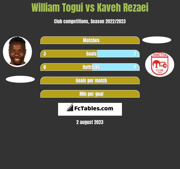 William Togui vs Kaveh Rezaei h2h player stats