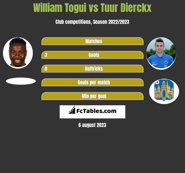 William Togui vs Tuur Dierckx h2h player stats