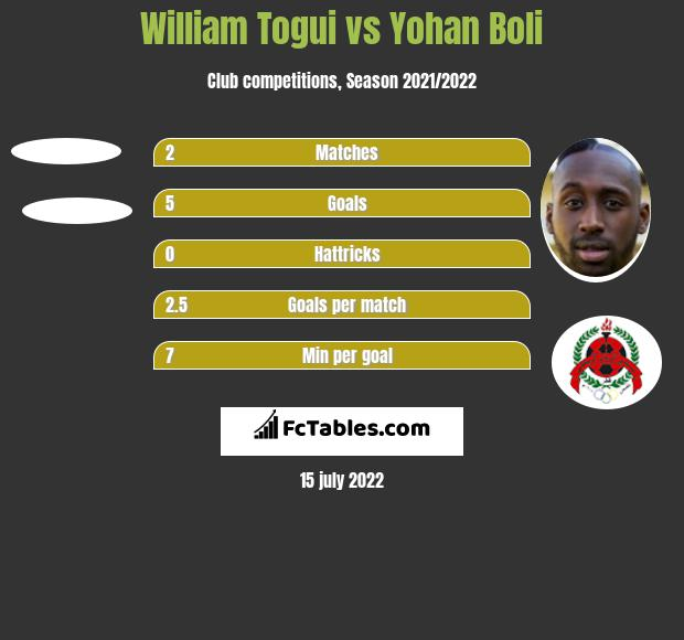 William Togui vs Yohan Boli h2h player stats