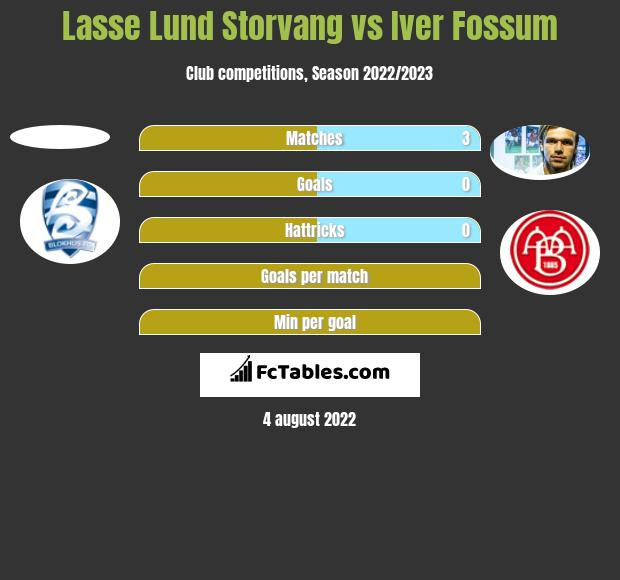 Lasse Lund Storvang vs Iver Fossum h2h player stats