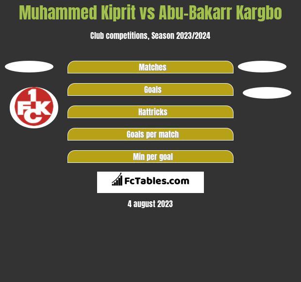 Muhammed Kiprit vs Abu-Bakarr Kargbo h2h player stats