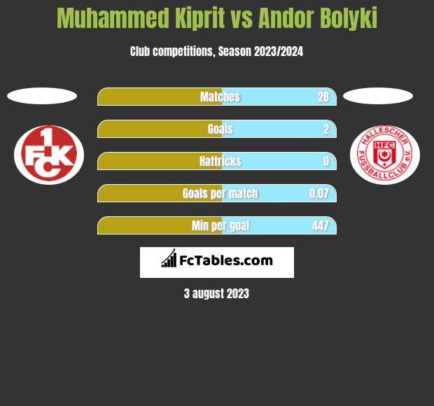 Muhammed Kiprit vs Andor Bolyki h2h player stats